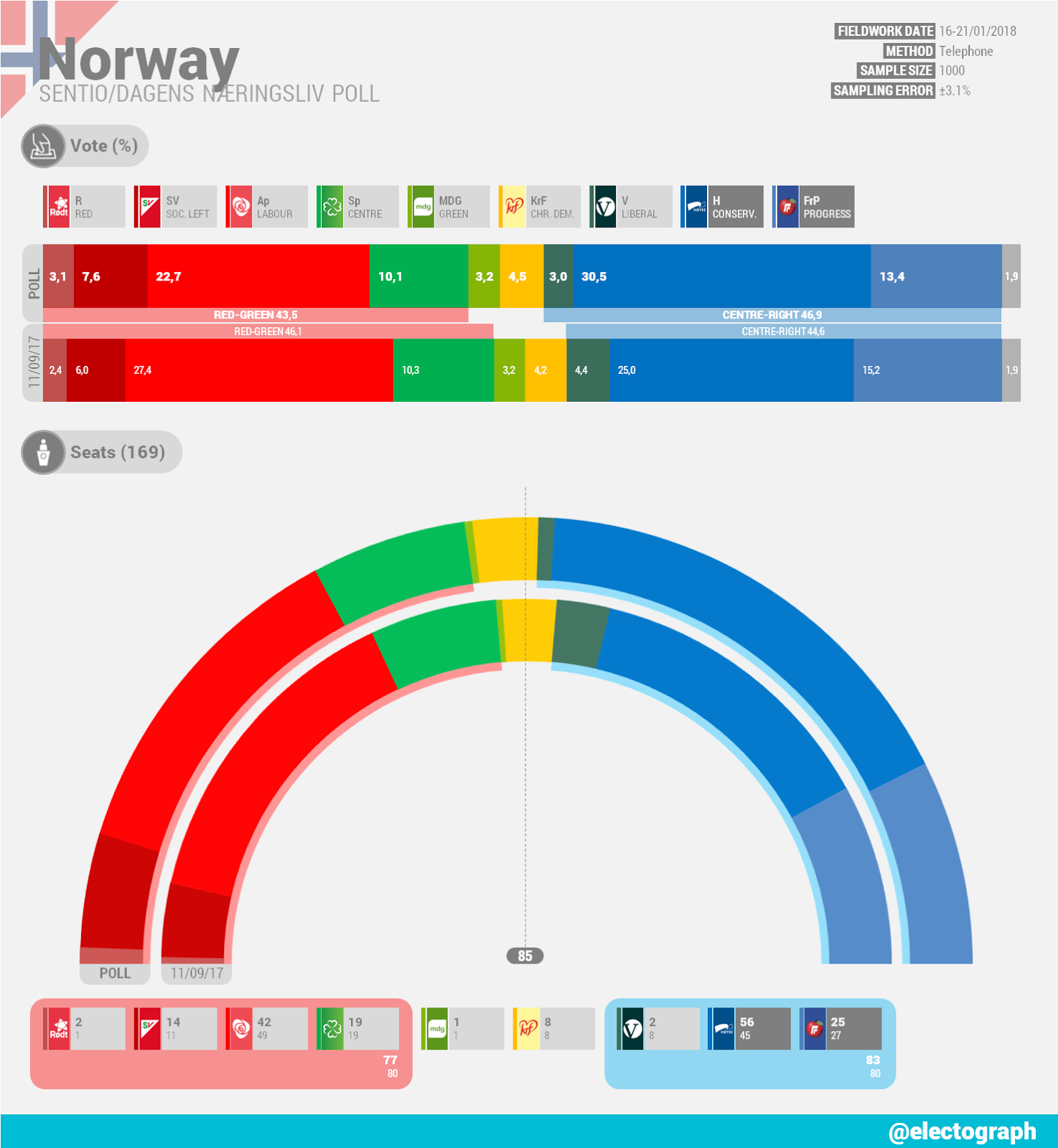 NORWAY Sentio poll chart for Dagens Næringsliv, January 2018