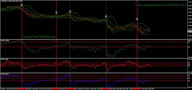 1 min scalping system with three CCI
