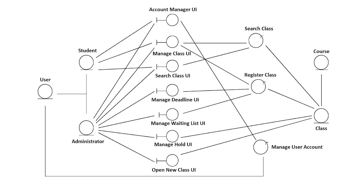 Computer Science Assignments: CLass Registartion System