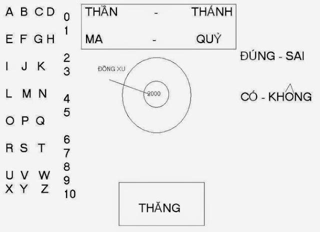 Cách vẽ bảng cầu cơ đơn giản nhất