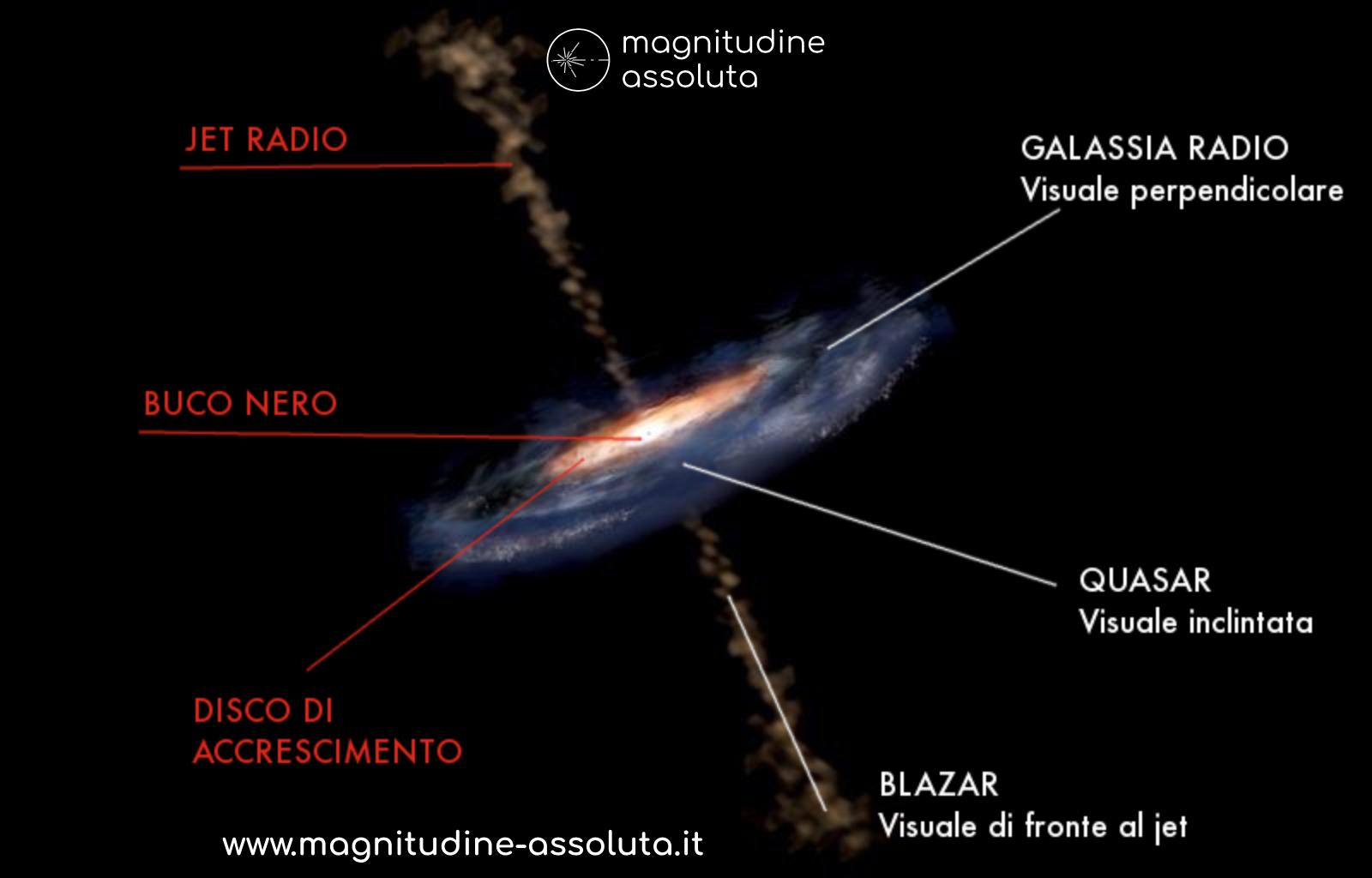 Illustrazione realizzata da magnitudine-assoluta.it che rappresenta il modo in cui un buco nero può essere percepito come quasar, oppure nucleo galattico attivo, oppure come blazar, in base alla prospettiva dalla quale lo vediamo dalla Terra