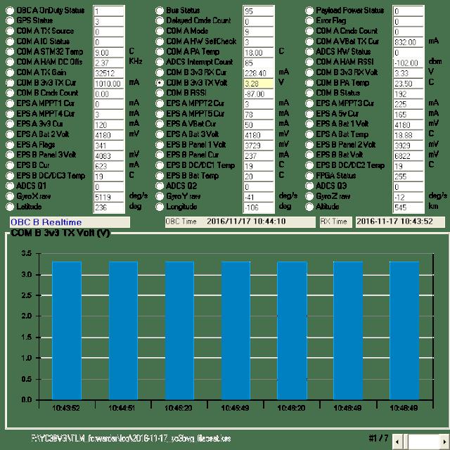 LilacSat-2 COM B Telemetry