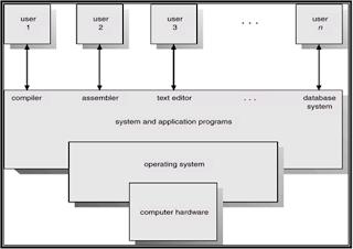 Pengertian Dan Fungsi Dari Sistem Operasi
