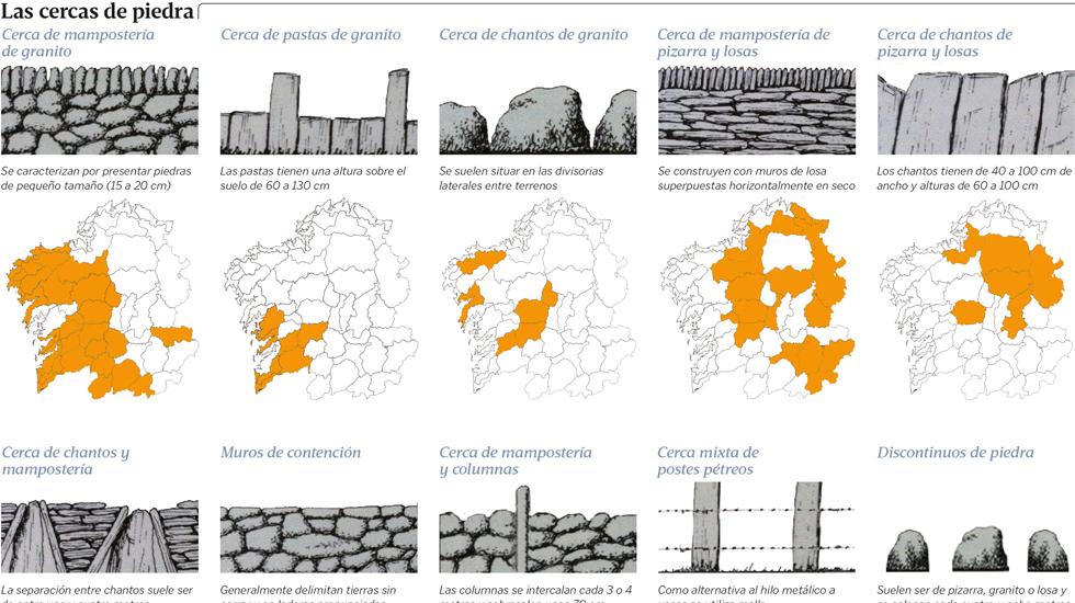 Eu que sei galicia identifica 15 cierres de fincas como modelos de arquitectura popular - Cierres de fincas en galicia ...