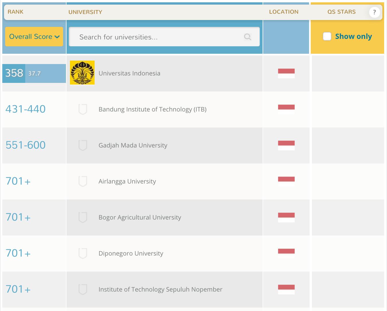 Rangking Universitas Indonesia Versi QS