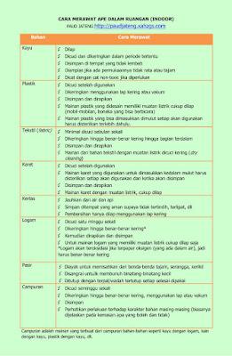 Cara Merawat Sarana Bermain dalam Ruang (Indoor) PAUD