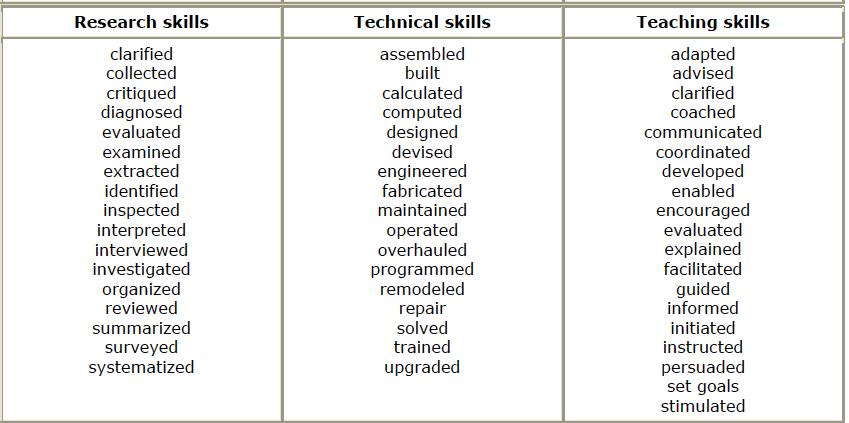 Resume Action Words Engineering  civil engineering resume sample