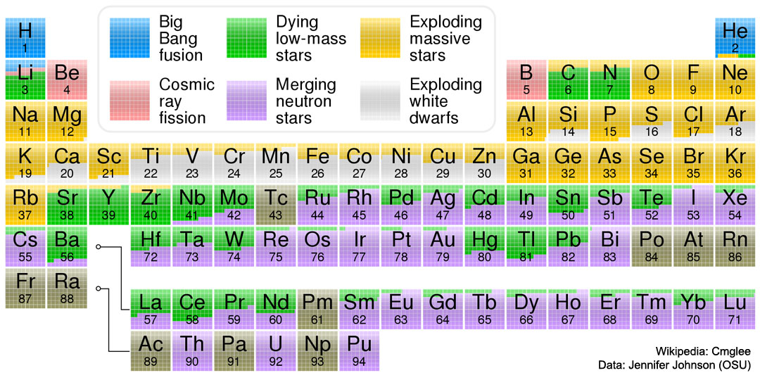 Esplaobs where your elements came from image credit license the hydrogen in your body present in every molecule of water came from the big bang there are no other appreciable sources of hydrogen in the universe urtaz Choice Image