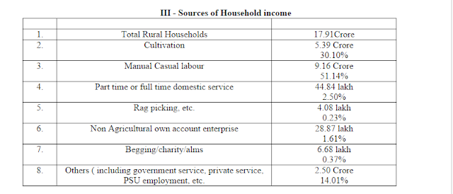 Data of Socio Economic and Caste Census (SECC) 2011 for Rural India Released