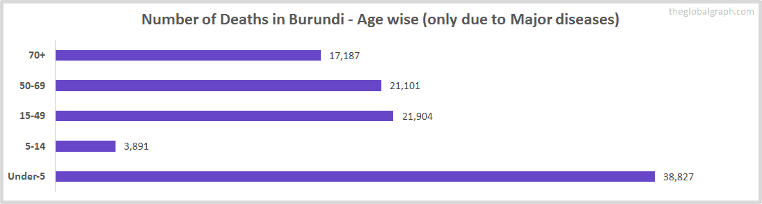 Number of Deaths in Burundi - Age wise (only due to Major diseases)