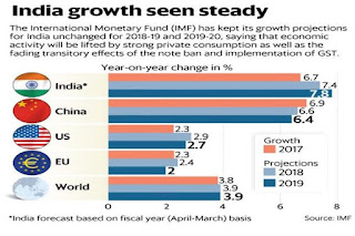 World's growth rate