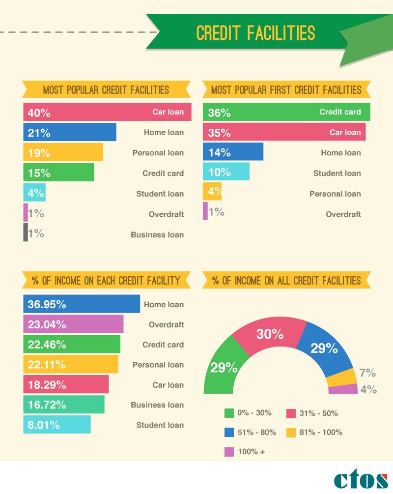 pinjaman popular rakyat malaysia