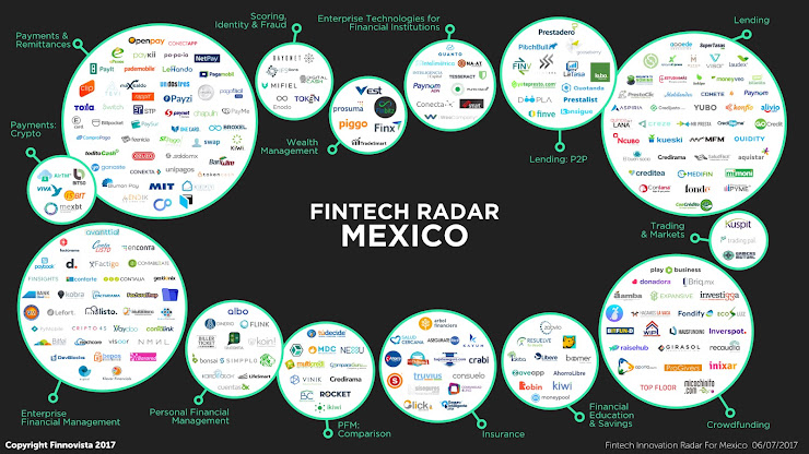 México, líder de la industria Fintech en Latinoamérica