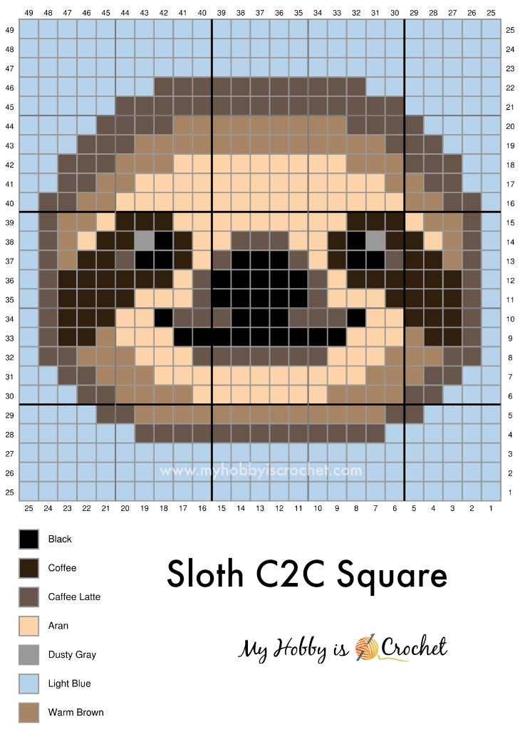 Sloth C2C Graph