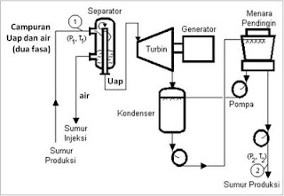 Geothermal Power Plant (PLTPB) ~ World Electricity