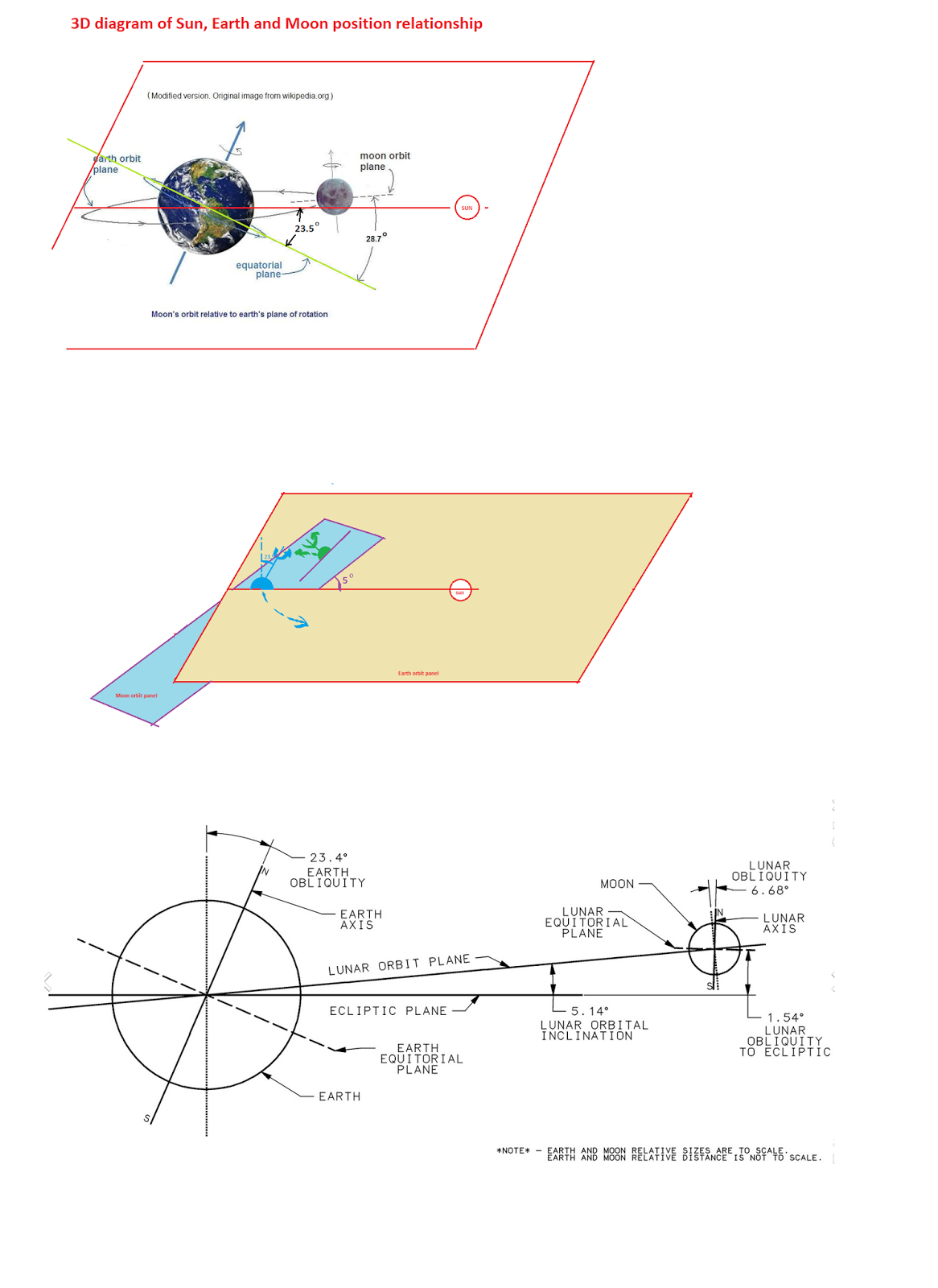 Deyong Xu S Blogs 3d Diagram Of Sun Earth And Moon