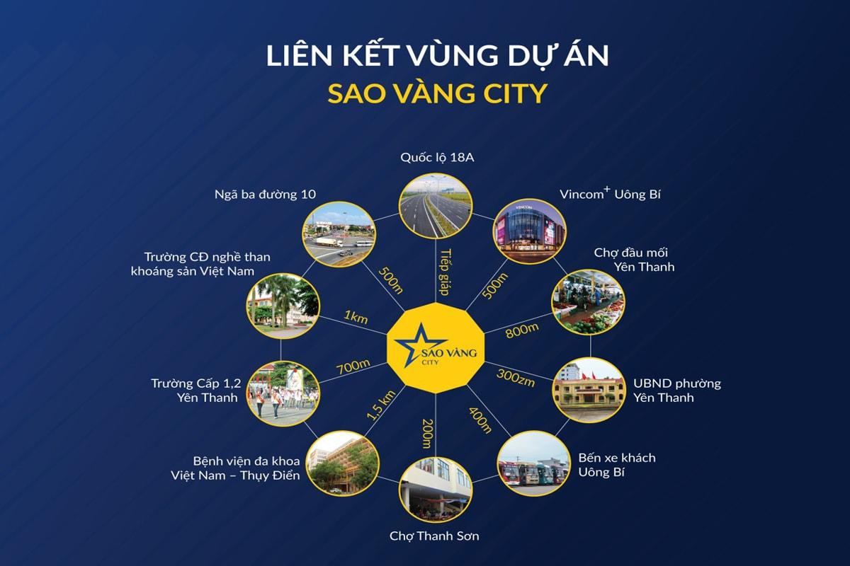 Liên kết vùng dự án Sao Vàng City