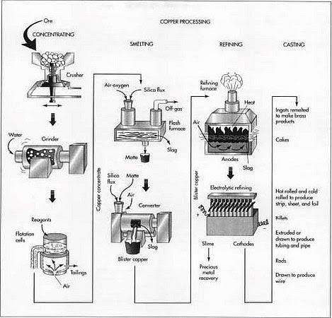 SunWeb: Machines Making Machines Making Machines