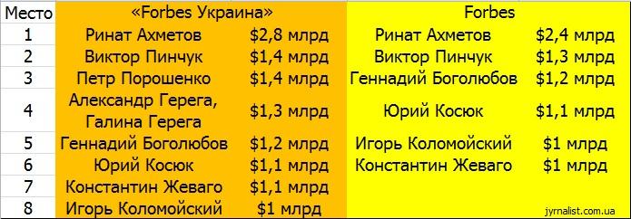 украинские миллиардеры по версии форбс