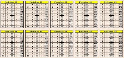Tabel Perkalian 81 sampai 90