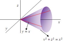 Superficie de un cono y su ecuación