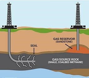 Posisi Shale Gas dan Gas Reservoir