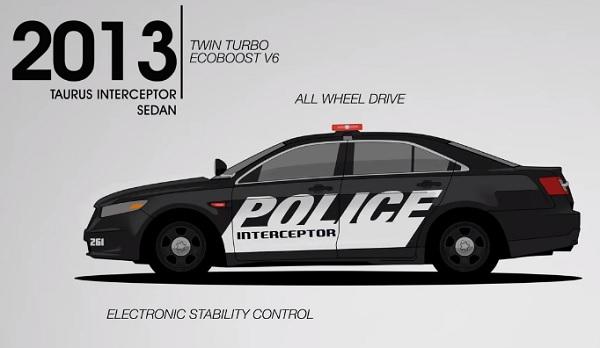 Evolución Ford patrulleros policía