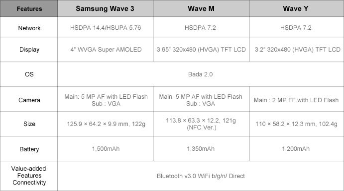 Samsung Wave 3, Samsung Wave M, and Samsung Wave Y Comparison