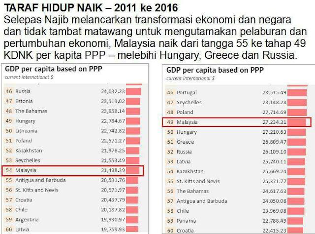 Taraf Hidup (Standard Of Living): Malaysia Telah Bertambah Baik Kedudukan Ke-49 Tertinggi Di Dunia - Mengatasi Greece, Hungary dan Russia.