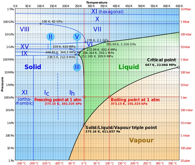 Mikhameilindas blog diagram fasa air dan struktur molekul ada delapan belas atau lebih fase kristal di mana atom oksigen dalam posisi tetap relatif satu sama lain tetapi atom hidrogen mungkin atau mungkin tidak ccuart Gallery