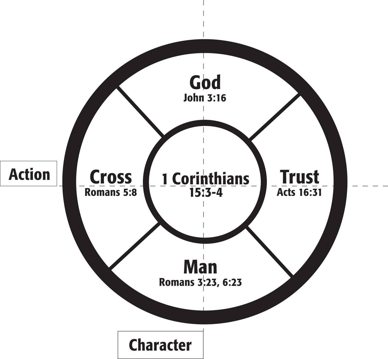 Commander Bobby S Blog Gospel Wheel
