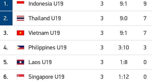 Klasemen Grup A Piala AFF U-19 2018