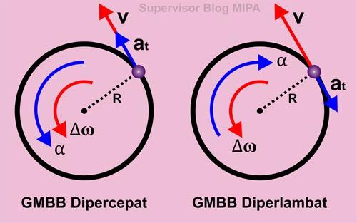 pengertian konsep gerak melingkar berubah beraturan (GMBB) dipercepat dan diperlambat