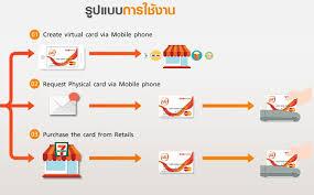เงินในโทรศัพท์ แลกเงินสด,เปลี่ยนเงินในโทรศัพท์เป็นเงินสด ทรู,รับซื้อค่าโทร 12call,เปลี่ยนเงินในโทรศัพท์เป็นเงินสด ดีแทค