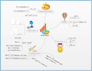 Bentuk dan Persamaan Eksponen (Pangkat) dan Akar Matematika