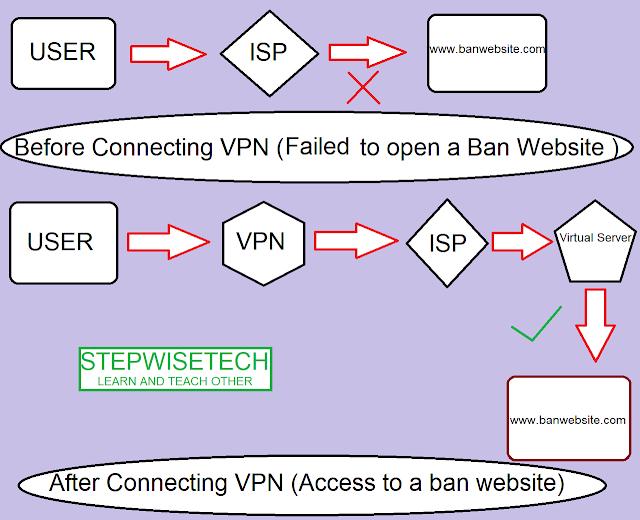 IP Address क्या होता है 2
