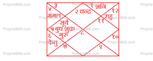 The Indian Style Horoscope of Arvind Kejriwal