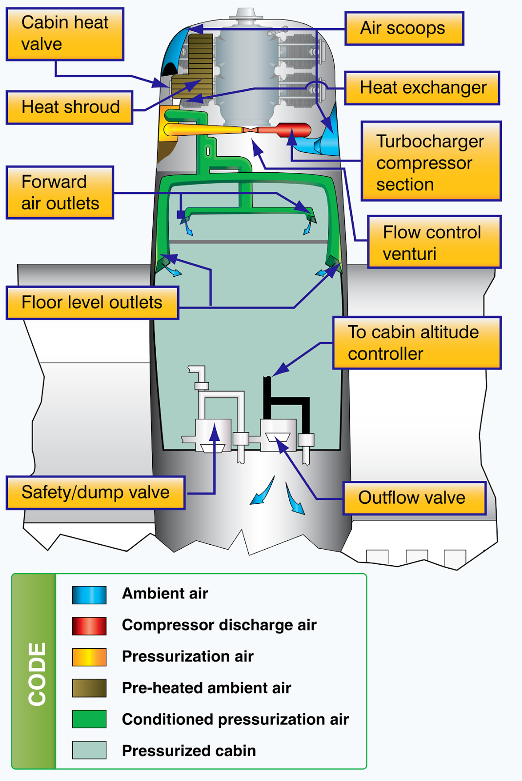 hight resolution of high performance airplane pressurization system