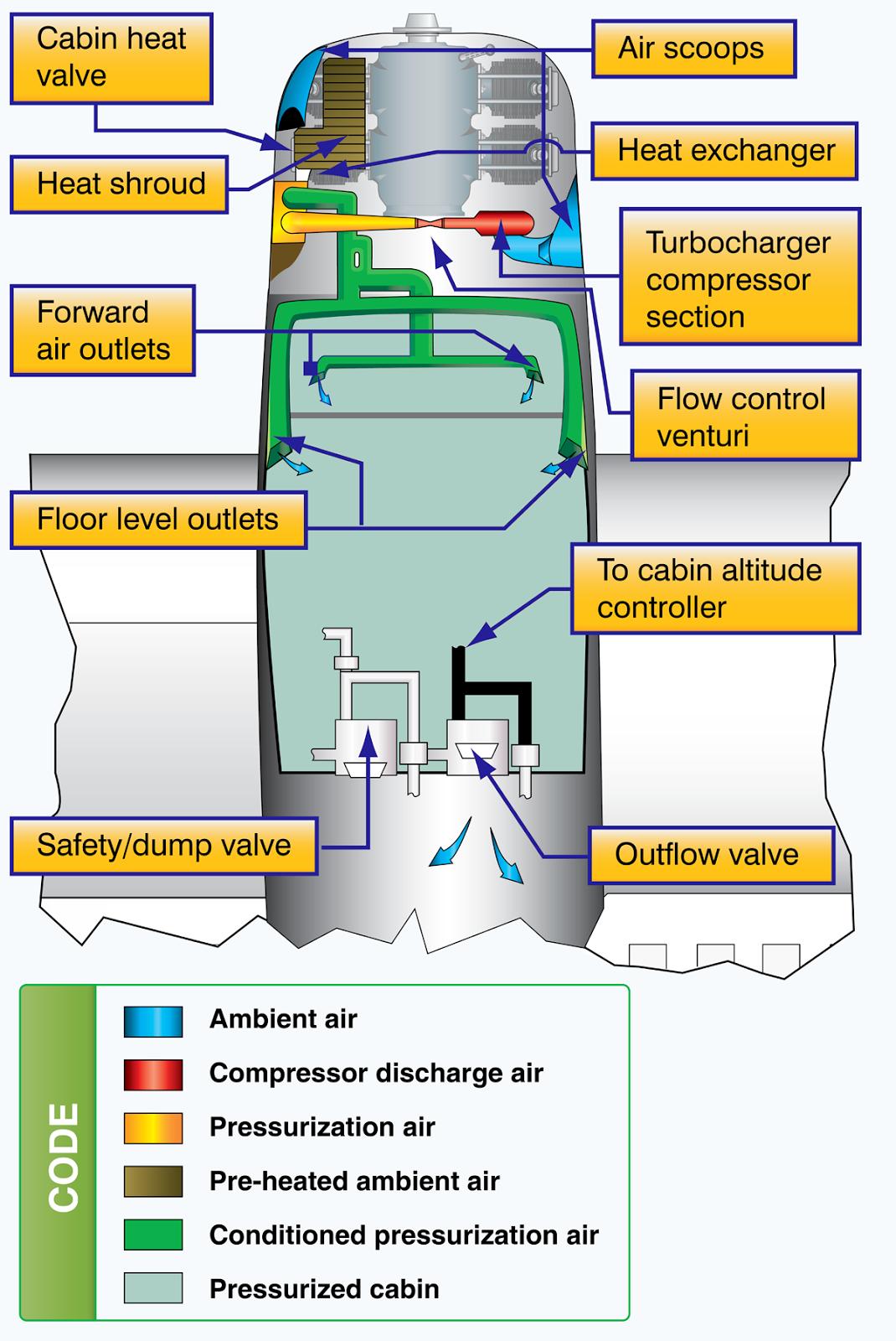 medium resolution of high performance airplane pressurization system