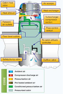 Pressurized Aircraft