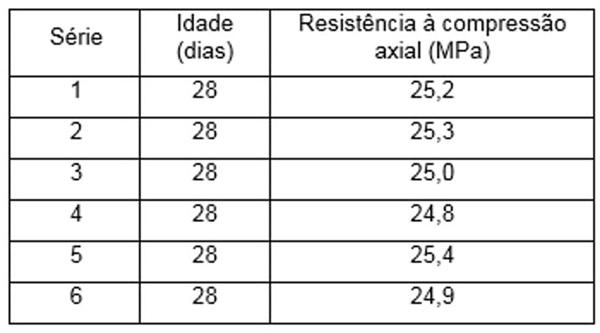 Resistência à compressão axial (MPa)