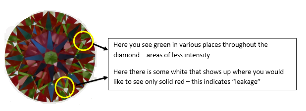 "Here you see green in various places throughout the diamond – areas of less intensity Here there is some white that shows up where you would like to see only solid red – this indicates ""leakage"""