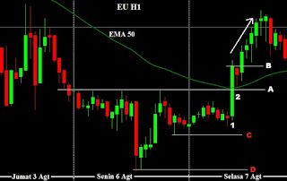 belajar membuat jurnal catatan perjalanan trader hasil trading investasi saham forex indonesia breakout support resisten EMA 50