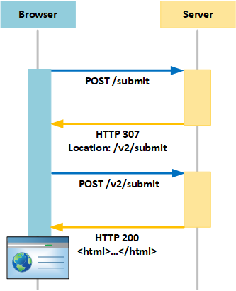 Petición POST con redirección HTTP 307