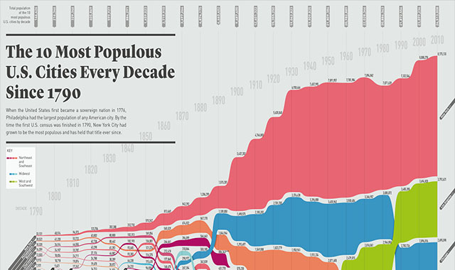 The 10 Most Populous U.S. Cities Every Decade Since 1790