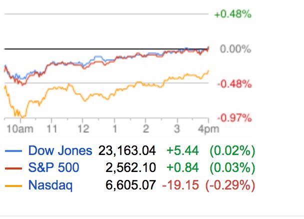 DriveByCuriosity: Stock Market: Sentiment Or Fundamentals?