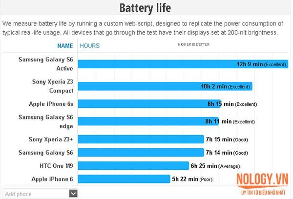 Thời lượng pin iphone 6s cũ