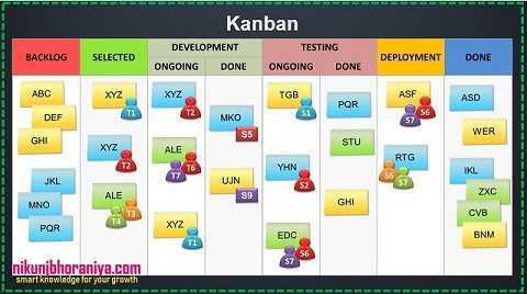 Kanban - Lean Tools | Lean Manufacturing