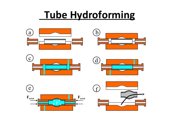 Tube  Hydro Forming Processes