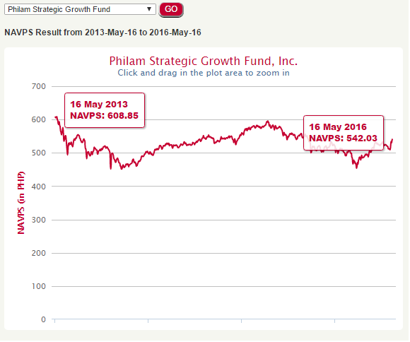 Losing in mutual funds by one-time, big time strategy